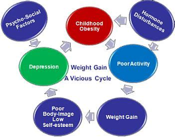 Causes and consequences of obesity essay